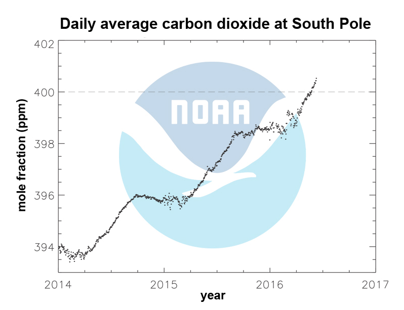 The Last Spot on Earth Just Passed a Historic Climate Milestone