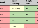 Google Wave Versus the Rest, Feature by Feature