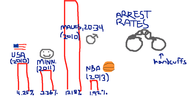 Do NBA Players Really Get Arrested More Than Usual? (No, Stop This)