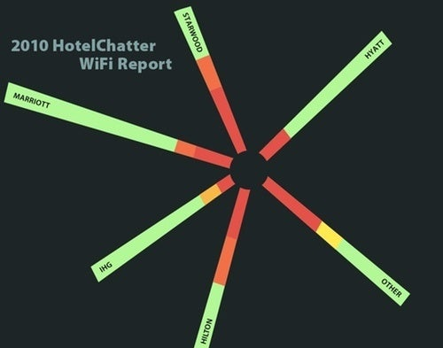 The Best and Worst Hotel Wi-Fi