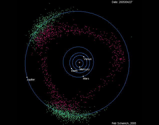 All the asteroids found to date in one cool animated ...