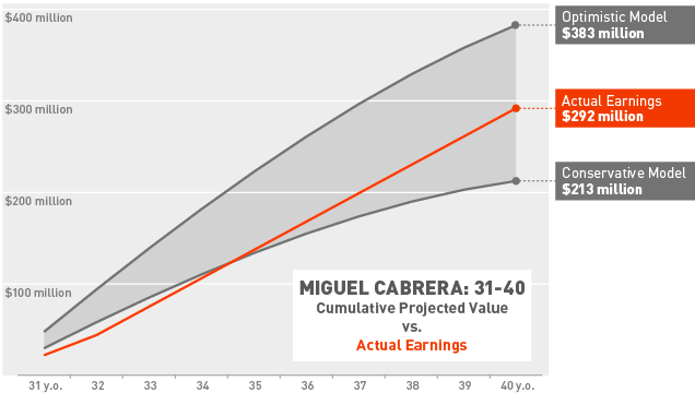 Okay, So Miguel Cabrera's Contract Is Bad. Just How Bad Is it?