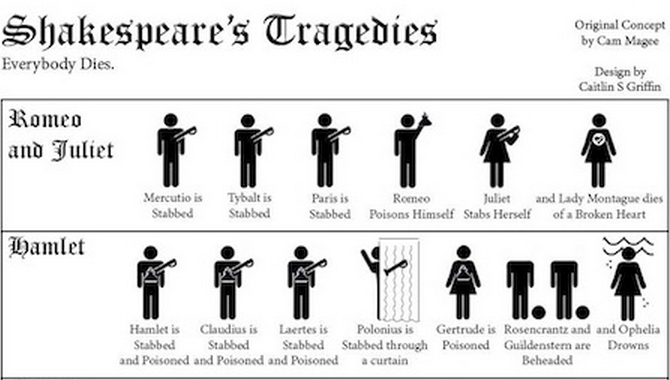 An infographic that keeps track of all of Shakespeare's deaths for you