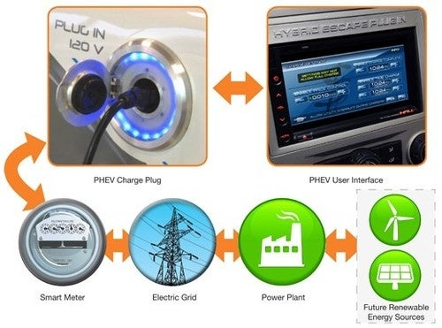 Future Ford Hybrids Will Tell Energy Grid When To Power Up