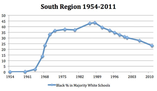 What Does It Mean To Talk About School Resegregation?