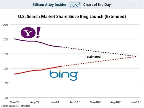 Bing Could Catch Yahoo By The End Of The Year