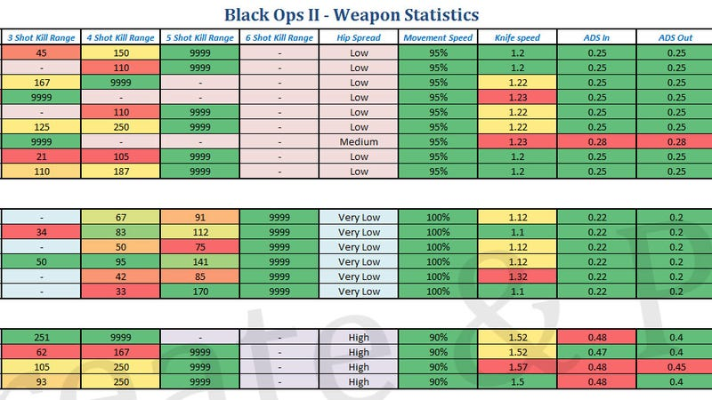 Black Ops II's Weapons, Broken Down Into Tiny Statistics