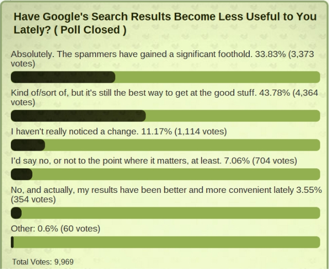 Over 77 Percent of Lifehacker Readers Say Google's Search Results are Less Useful Lately