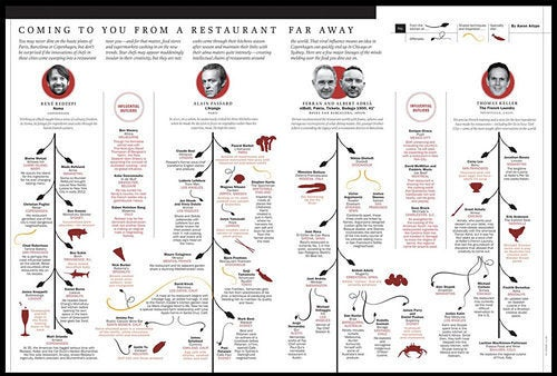 On Overlooking Female Chefs and the Time 'Gods of Food' Issue
