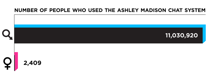 almost none women ashley madison database