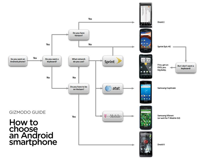 How to Pick an Android Smartphone - September 2010