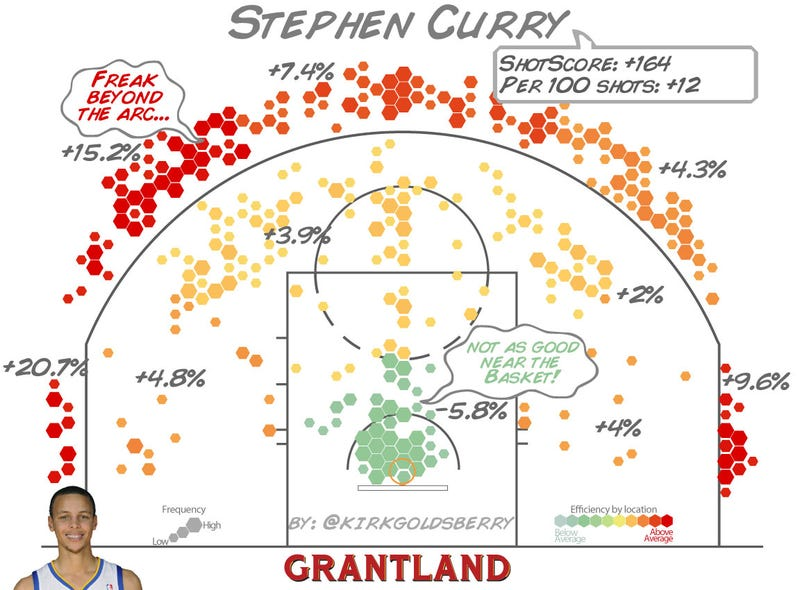 Stephen Curry's Numbers Are As Unlikely And Wonderful As Stephen Curry