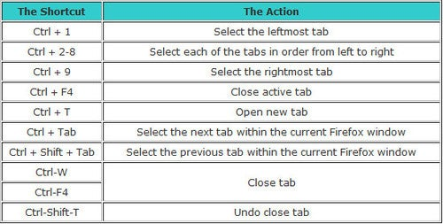 Use Speedy Tab Shortcuts to Increase Your Firefox Productivity