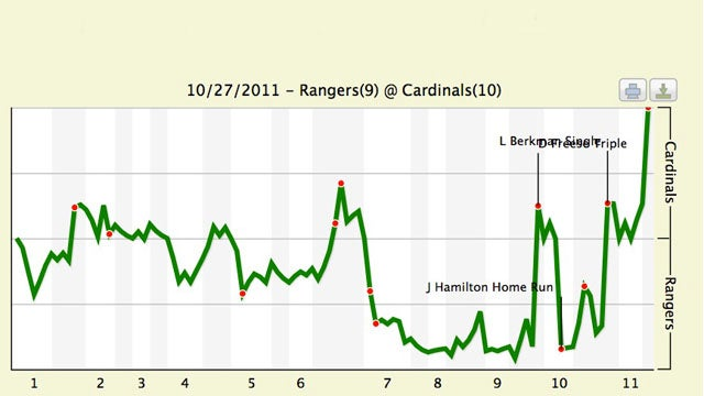 The Absurd Fluctuation In Each Team's Game Six Win Chances, Represented Graphically