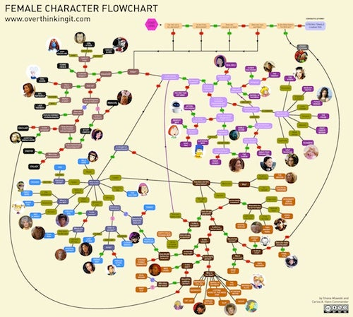 Flowchart: Know Your Female Character Stereotypes