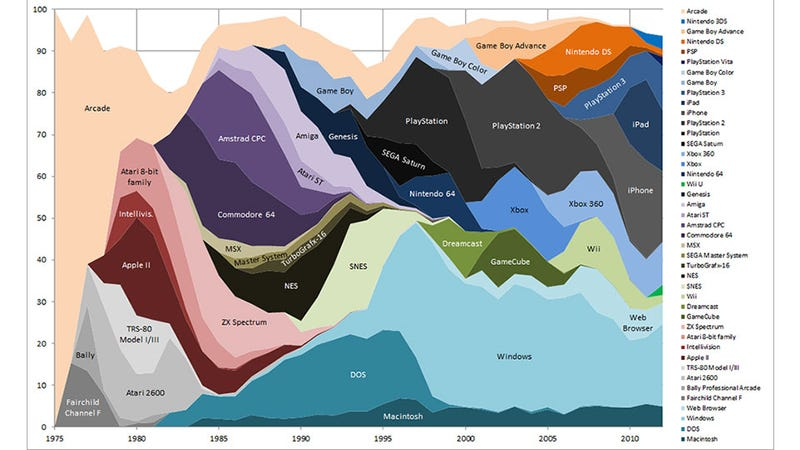 24,000 Games, From 1975 to 2012, Broken Down By Genre & Platform
