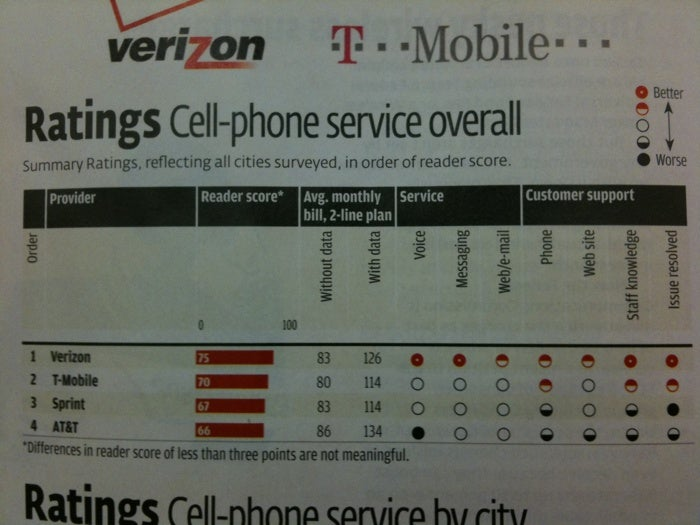 AT&T Comes in Last in Consumer Reports Study That Surprises No One
