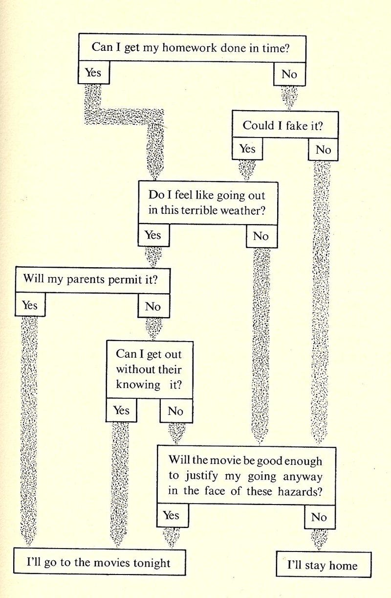 A teenager's brain, converted into a binary decision tree