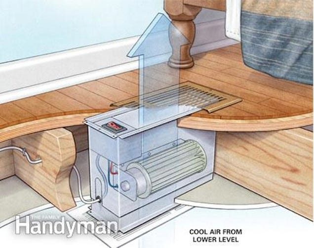 To Level Ventilator Fan Shown Moves Existing Cool Air From One Level