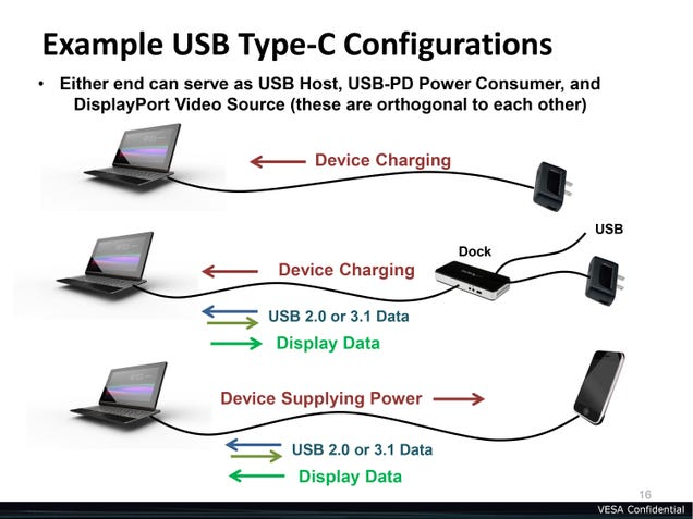 Your Next Laptop Could Have the Holy Grail of USB Ports