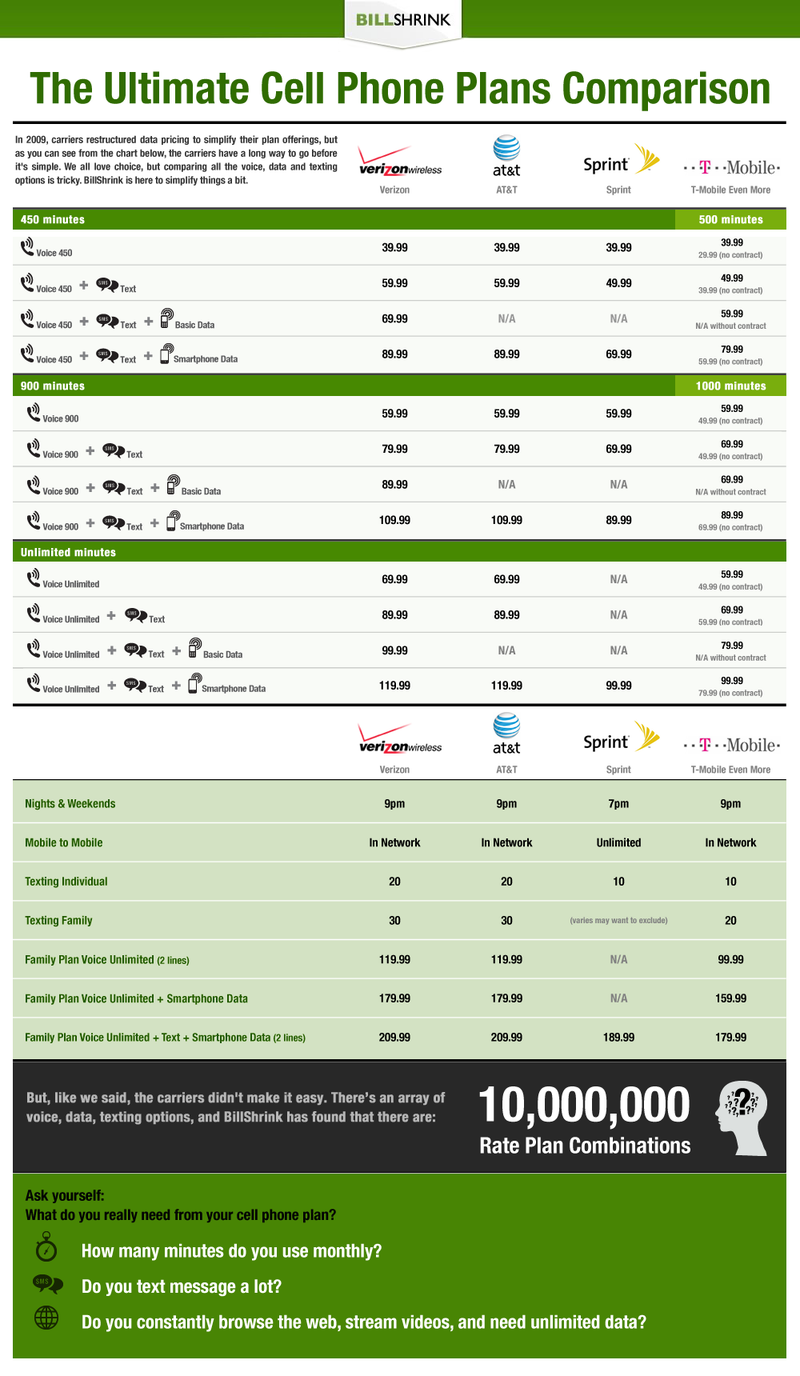 The Ultimate Cellphone Plans Comparison Chart