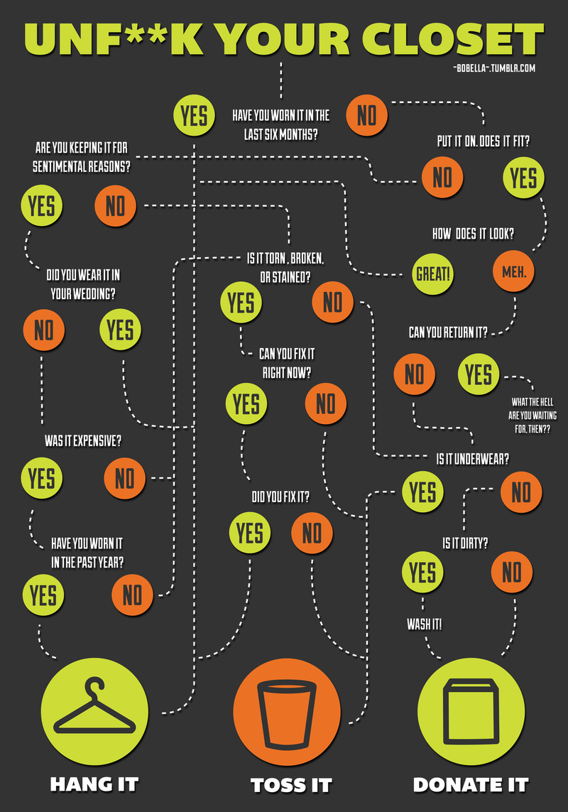 This Flowchart Helps Clean Your Closet with Quick Decisions