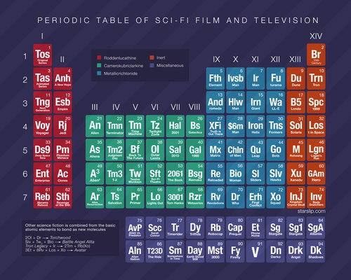 Scifi Periodic Table Has All The Right Elements