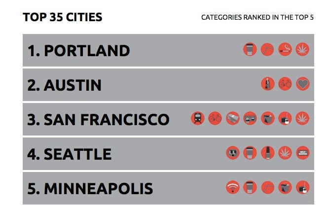 The Best U.S. Cities for People 35 and Under (Based On What They Like)