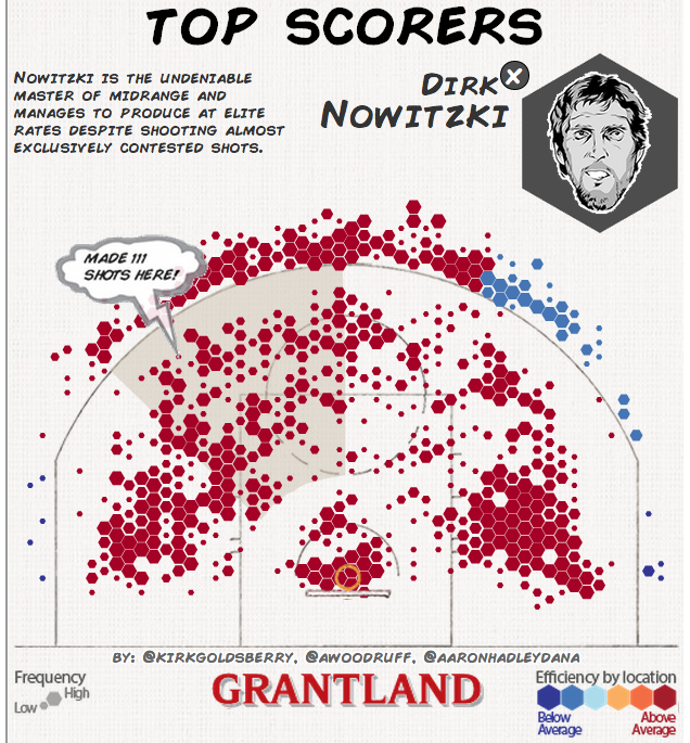 Cool Charts: Where The NBA's Best Scorers Are Getting Their Shots