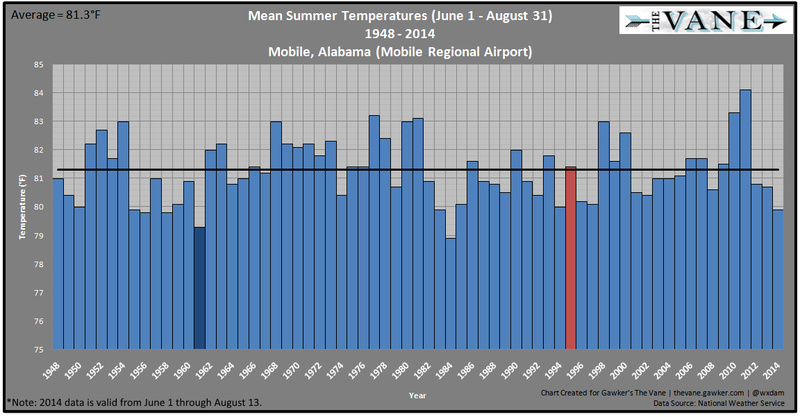 How Does Summer 2014 Stack Up Against Previous Years?