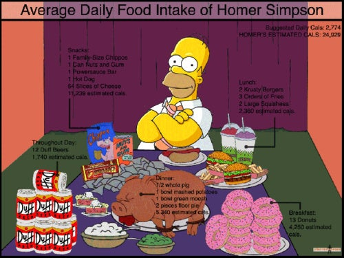 Average Daily Food Intake of Homer Simpson, Seinfeld Cast, and Garfield