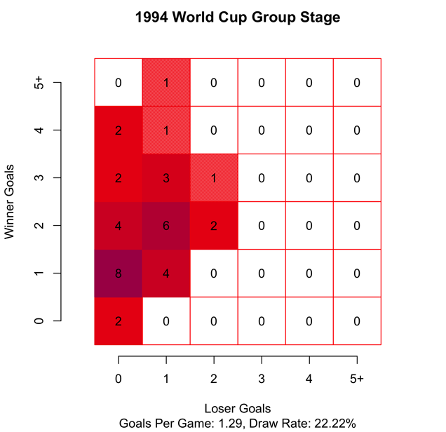 Chart: Scoring At The 2014 World Cup Has Been Bonkers