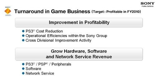 Sony Outlines Gaming Turnaround, Sees PS3 Profitability in 2011