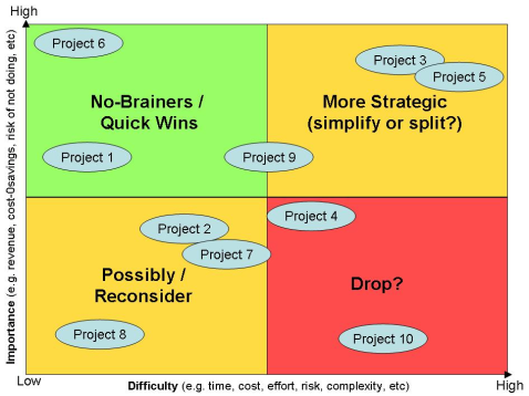 Prioritize quickly and intuitively