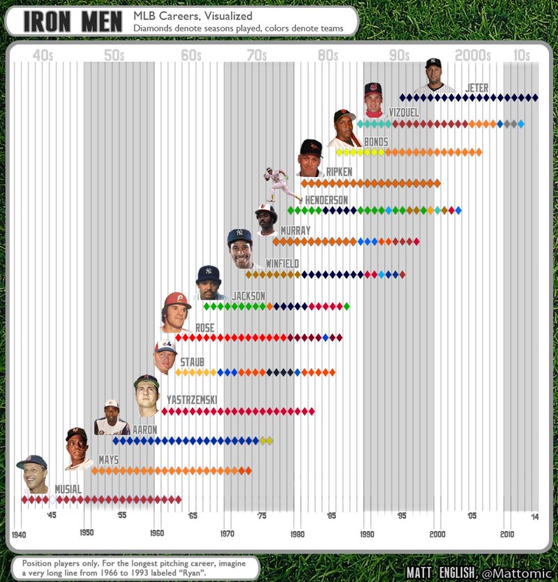 Infographic: MLB careers, visualized