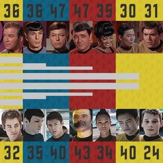 InfoGif compares ages of the Abrams cast to the Star Trek originals