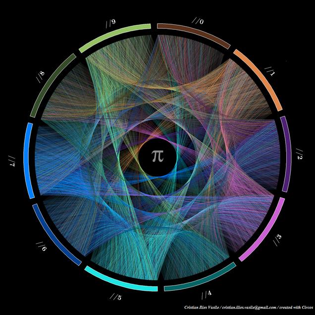 Esta es probablemente la representación más bonita del número Pi