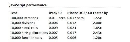 iPad Test Notes: Speed