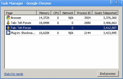 Fact of the Day: Chrome Runs on Goats