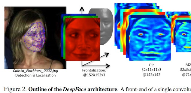 How Would Facebook Ever Use 97.25 Percent Accurate Face Recognition?