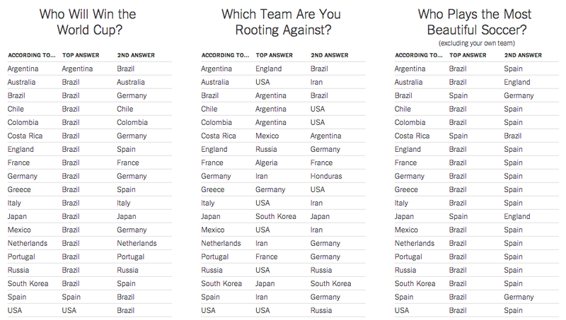 Can You Guess Which Country Americans Picked To Win The World Cup?