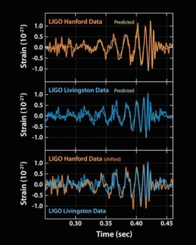 Scientists Have Detected Gravitational Waves Again