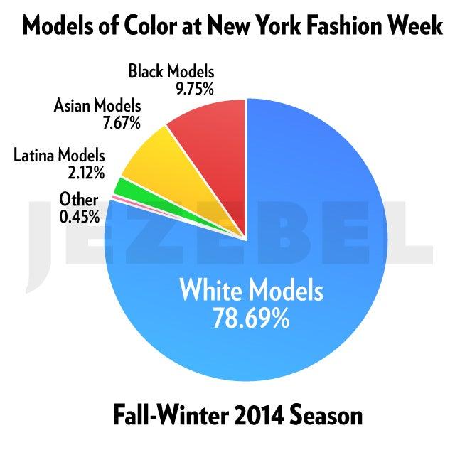 New York Fashion Week: Diversity Talks But White Faces Walk
