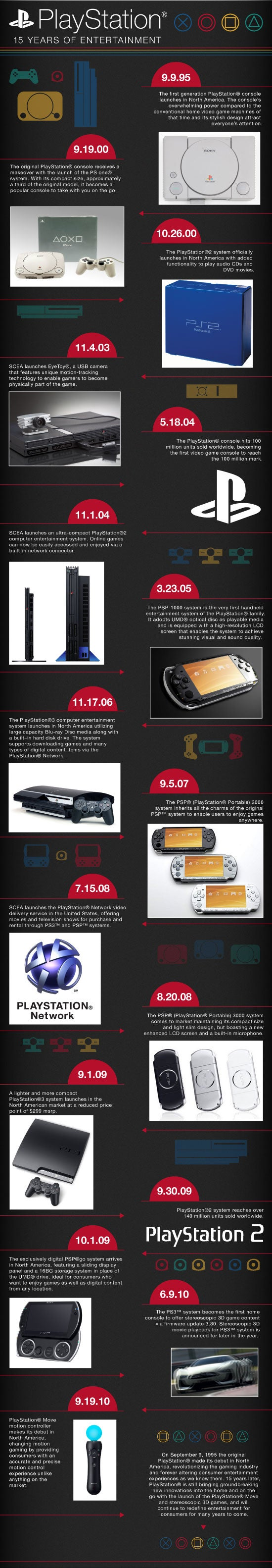 Celebrate PlayStation's Fifteen Years With Infographics