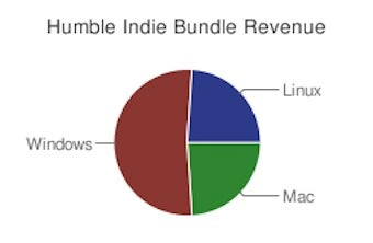 The Surprising State Of Mac And Linux Gaming