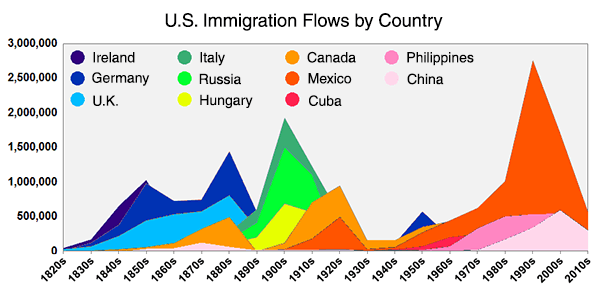 Mesmerizing Animation Shows Which Countries Sent the Most Immigrants to the US Since 1820