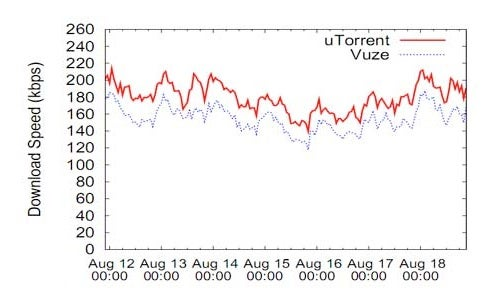 uTorrent Outpaces Vuze in BitTorrent Download Speed by 16%