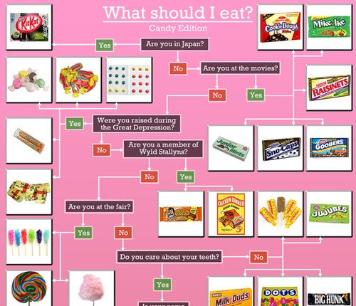 Flowchart Simplifies Complex Candy-Choosing Process