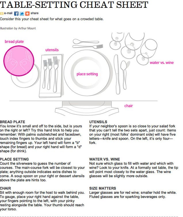 How To Set A Table Properly Mesmerizing With Table Setting Cheat Sheet Picture
