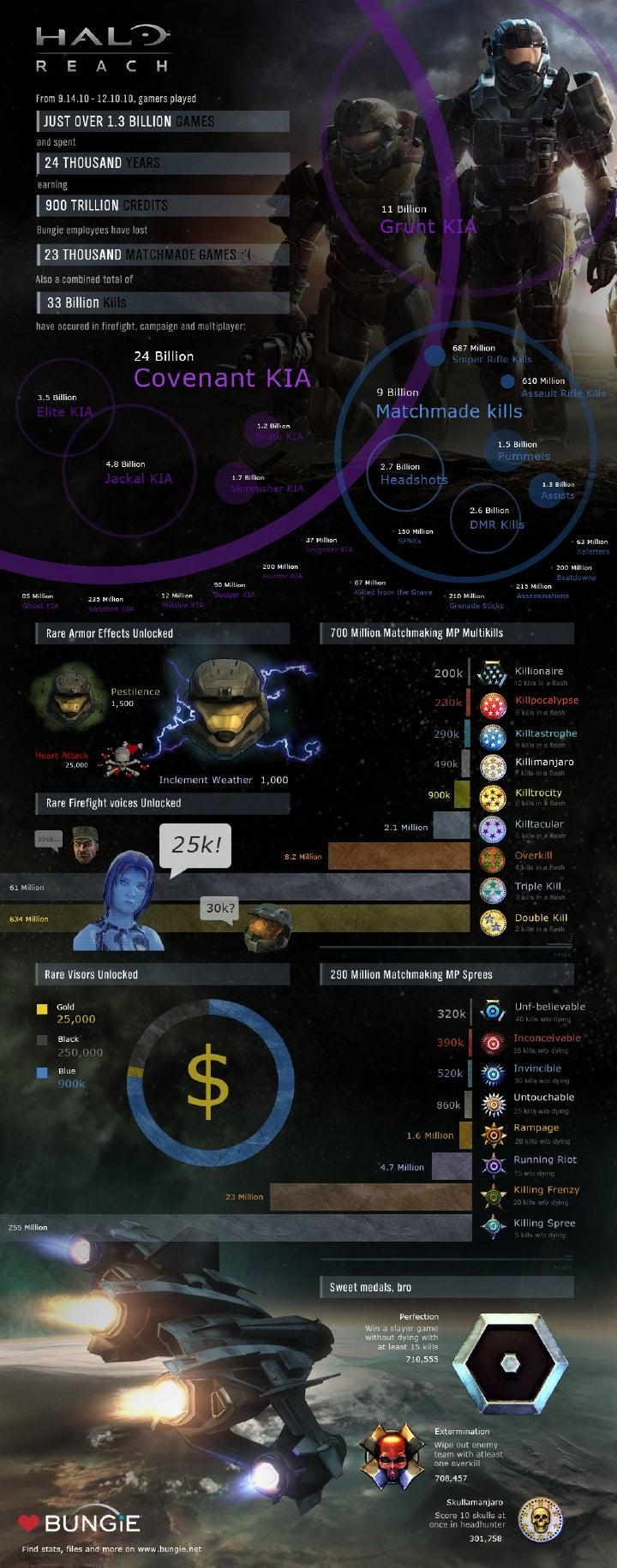 Halo: Reach — Over 33 Billion Served